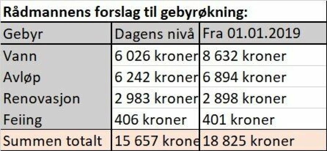 Tallene i tabellen er inklusiv moms og viser utgiften som innbyggeren faktisk må betale.