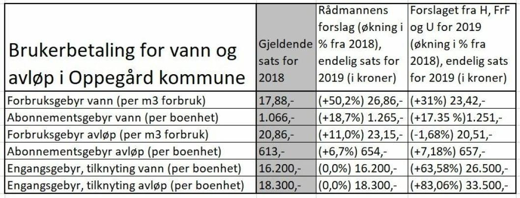 SLIK BLIR DU RAMMET AV DETTE: I tabellen kan du se endring i satsene fra 2018 hvor vi sammenlikner rådmannens forslag med forslaget fra H, KrF og U.