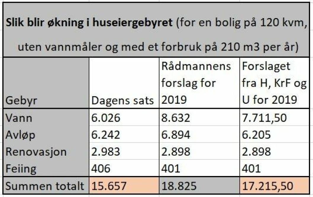 FORSLAG TIL NYE SATSER: Tallene i tabellen er inklusiv moms (25 prosent) og viser utgiften som innbyggerne faktisk må betale.