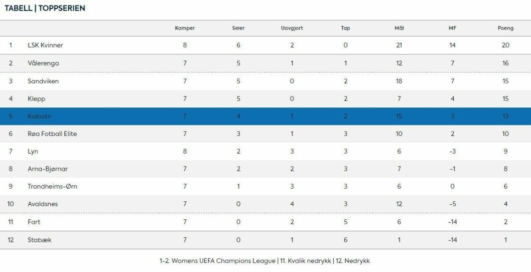 FEMTEPLASS: Etter fire strake seire har Kolbotn klatret til femteplass på tabellen.