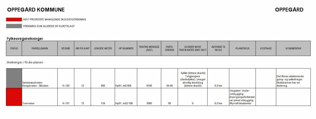 KUN EN VEI I OPPEGÅRD BLIR PRIORITERT: Kun en liten del av Tverrveien er listet opp av SVV som høyt prioritert på grunn av manglende skolevei i vår kommune i 2014-2024. Det står at veien er uregulert og under ombygging av kryss- og gangeforbindelser iforbindelse med privat utbygging av Myrvoll lokalsenter.