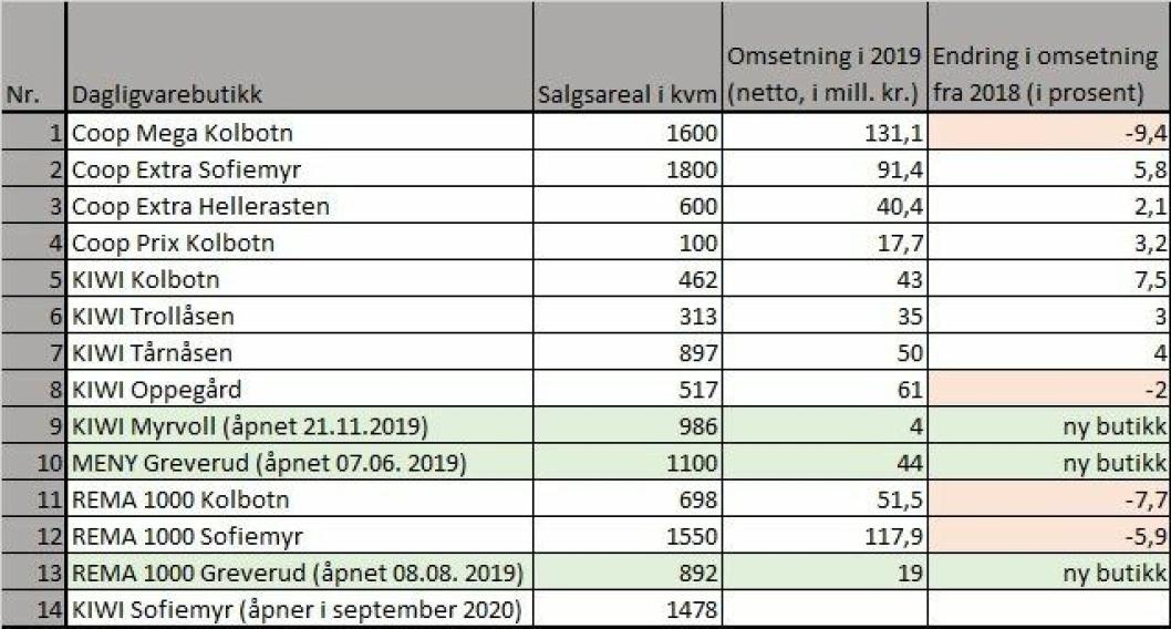 OVERSIKTEN: I tabellen Oppegård Avis har laget kan du sammenlikne butikkene i tidligere Oppegård kommune ved å se på størrelsen av salgsarealet til hver enkel butikk. Du kan også se hvor mye butikkene omsatte for i fjor (tall i millioner kroner) og se om det var en nedgang eller en vekst i omsetningen fra 2018.