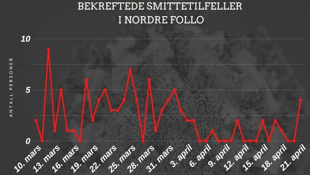 KORONAUTVIKLING I NORDRE FOLLO: Tirsdag 21. april ble det registrert fire nye smittetilfeller i Nordre Follo.