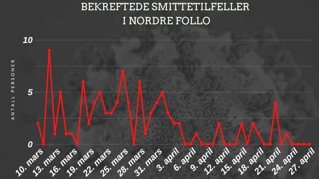 INGEN NYE SMITTETILFELLER I NORDRE FOLLO: De siste fire dagene har det ikke vært registrert noen nye smittetilfeller i Nordre Follo.