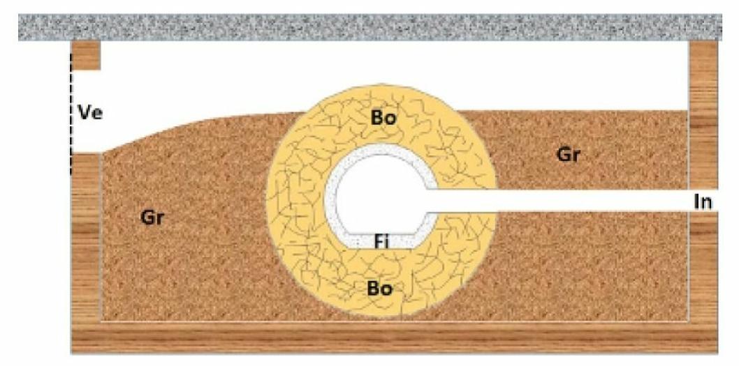 """FIGUR 1: Skjematisk tegning av en innredet humlekasse. «Ve»: Ventilasjonshull med fin netting. «In»: Inngangshull med tunnell inn til bolkammeret. «Gr»: Grovmasse, f.eks. tørket gress eller torv. «Bo»: Bolmasse, for eksempel fint gress. «Fi»: Finmasse, f.eks. fettvatt, som kler bolet innvendig. Figur: <span class=""""_5yl5"""">Atle Mjelde</span>"""