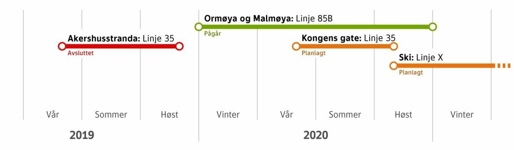 SELVKJØRENDE BUSSER: Her kan du se Ruters utprøvinger fra 2019 til i dag.