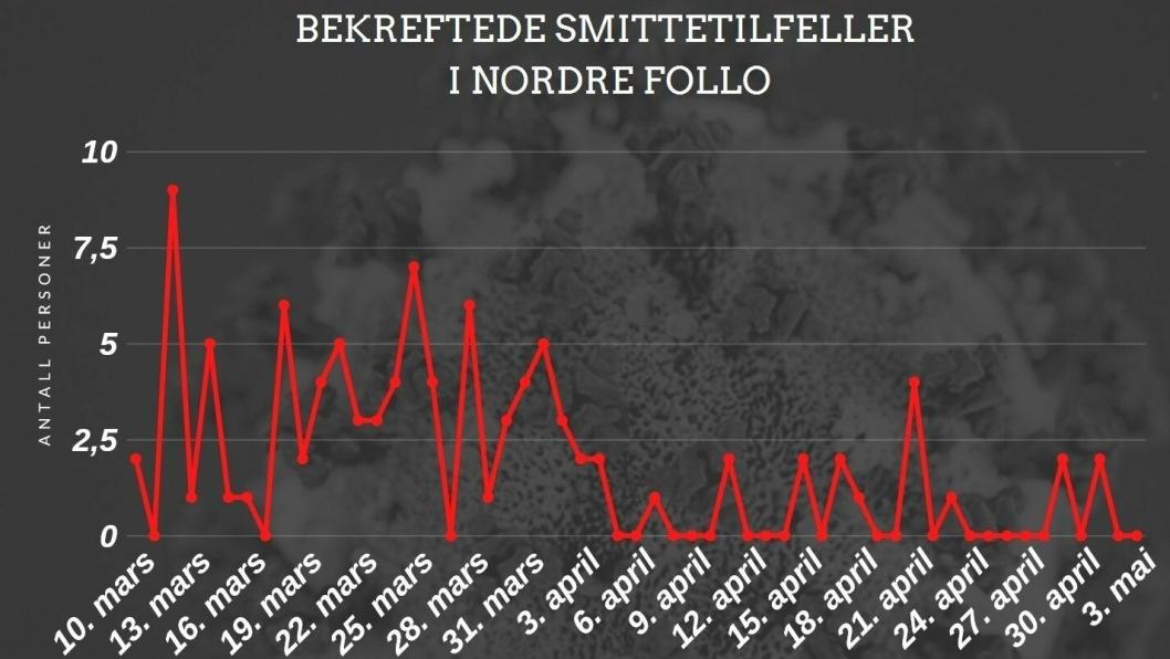 3 DØDE OG 98 SMITTEDE TOTALT: De siste to dagene har det ikke blitt registrert noen nye smittetilfeller i vår kommune.
