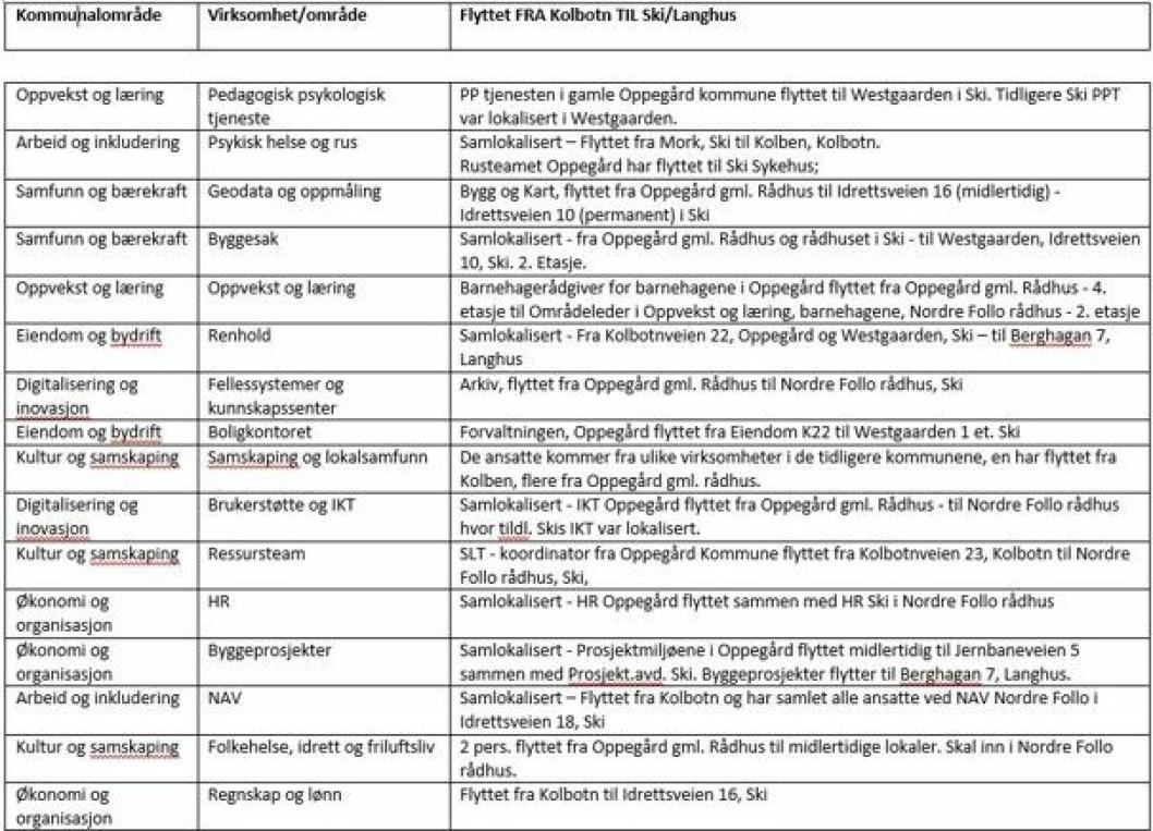 SAMLOKALISERING AV FAGMILJØENE: Her kan du se en oversikt over tjenester som har flyttet fra Kolbotn til Ski/Langhus.