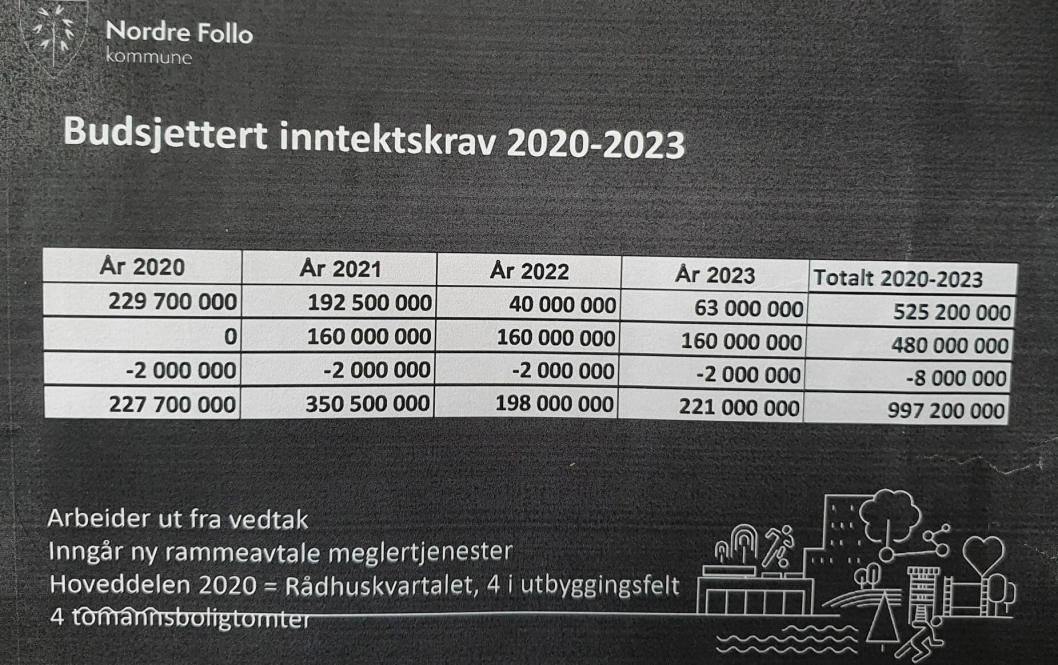 BUDSJETTERT INNTEKTSKRAV FOR SALG AV EIENDOMMER I 2020-2023: