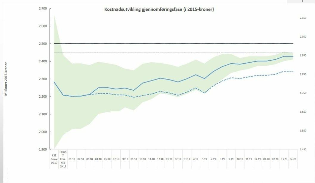 """KOSTNADSUTVIKLING FRA JUNI 2017 TIL APRIL 2020: Figuren under viser kostnadsutviklingen måned for måned siden juni 2017, for å kunne sammenligne disse med kostnadsmålet på <span class=""""st"""">på 2,5 milliarder kroner</span>. Beløpene er omregnet i 2015-kroner. Startverdiene er hentet fra uavhengig kvalitetssikring, KS2, som ble gjennomført i 2017 av Dovre Consulting."""