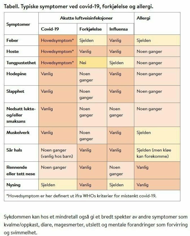 SJEKK FORSKJELL PÅ SYMPTOMER. Typiske symptomer ved covid-19, forkjølelse og allergi. Kilde: FHI