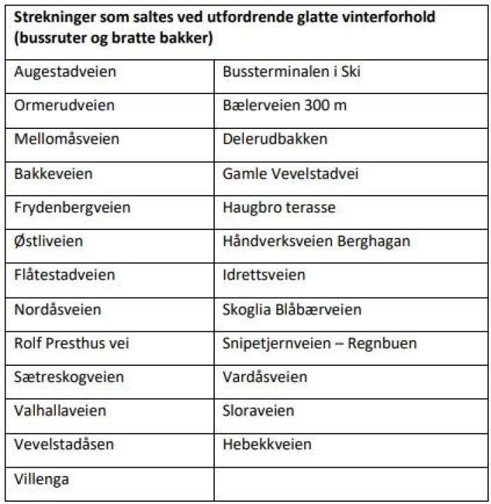 DETTE ER FORSLAGET SOM SKAL BEHANDLES POLITISK I MORGEN: Tømteveien er ikke med på listen.