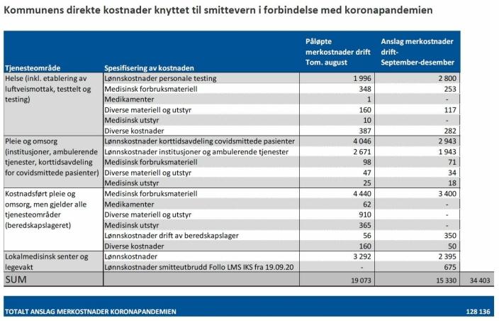 TABELL 1: Tabellen viser påløpte merkostnader innen drift frem til 31. august og et anslag for kommunens beregnede kostnader av koronapandemien i perioden frem til slutten av året. Det er anslått at koronatiltakene i 2020 vil koste over 128 millioner kroner.