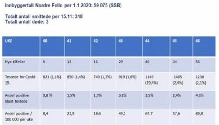 STATUS FOR SEKS UKER: Tabellen viser smitteutviklingen i Nordre Follo i uke 40-46. Som man ser av tabellen er andel positive tester steget betraktelig, noe som betyr en mer utbredd smitte i befolkningen.
