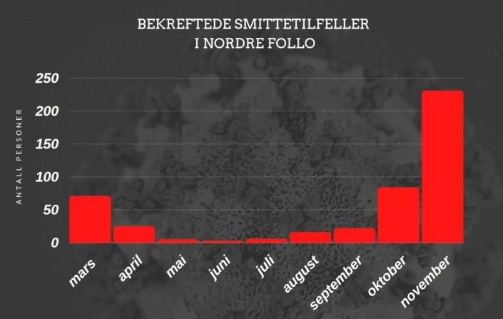 465 SMITTEDE: Siden de to aller første smittetilfellene med covid-19 ble registrert i Nordre Follo 10. mars, har kommunen innrapportert fire dødsfall og 465 smittetilfeller.