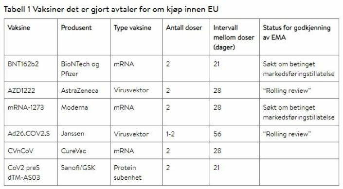 FLERE TYPER: Flere koronavaksiner vil bli tilgjengelig i løpet av pandemiperioden, men foreløpig er ingen koronavaksiner godkjent av legemiddelmyndighetene i EU. Under ligger informasjon om de vaksinene som forventes å bli tilgjengelig i Norge. Kilde: FHI