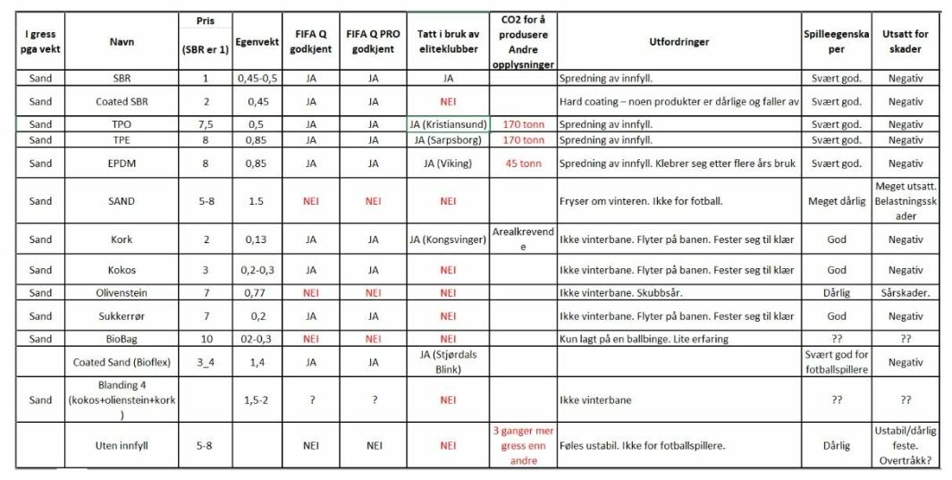 ERFARING MED MILJØVENNLIG INNFYLL: Tabellen viser en oversikt over erfaringene med ulike miljøvennlige typer innfyll som KIL og andre klubber er kjent med. Kilde: Nordre Follo kommune