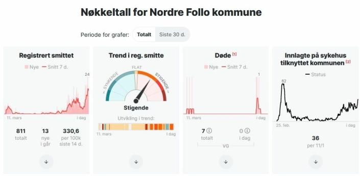KRAFTIG STIGENDE SMITTETALL I NORDRE FOLLO: Smittetallene i Nordre Follo for de siste to ukene har vært meget høye og er nå kraftig stigende. KILDE: Skjermdump fra VG.no (per 12. januar 2021)