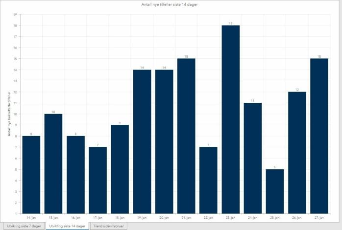 69 AV 977 MED MUTASJONSVARIANT: Statistikken over antall smittede i løpet av de siste to ukene viser at Nordre Follo har en stigende trend. Per 27. januar har det blitt påvist 69 mutasjonstilfeller i Nordre Follo.