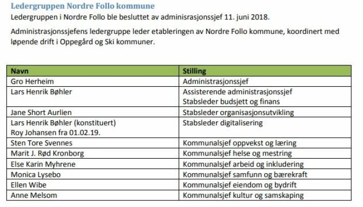DEN UTVALGTE TOPPLEDELSEN: Tabellen viser hvilke kommunalsjefer fra Oppegård og Ski fikk nye toppstillinger i Nordre Follo. Beslutningen ble tatt av tidligere rådmann (administrasjonssjef) Gro Herheim 11. juni 2018. Herheim sluttet i stillingen høsten 2020.
