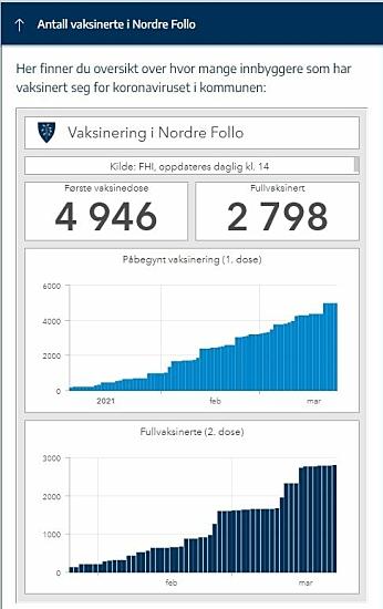 Kilde: Nordre Follo kommune