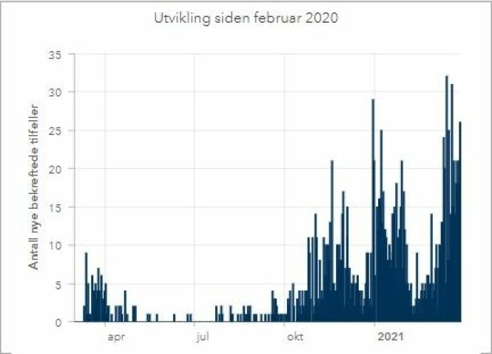 1555 SMITTEDE SIDEN FEBRUAR 2020: Tabellen viser utvikling i antall smittede i Nordre Follo siden februar 2020. Kilde: Nordre Follo kommune