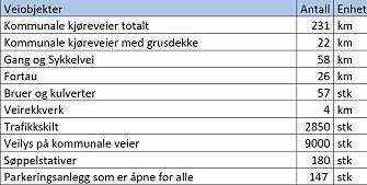 231 KM: Nordre Follo har 231 kilometer med kommunale kjøreveier. Kilde: Temaplan vei, Nordre Follo, 2021-2025