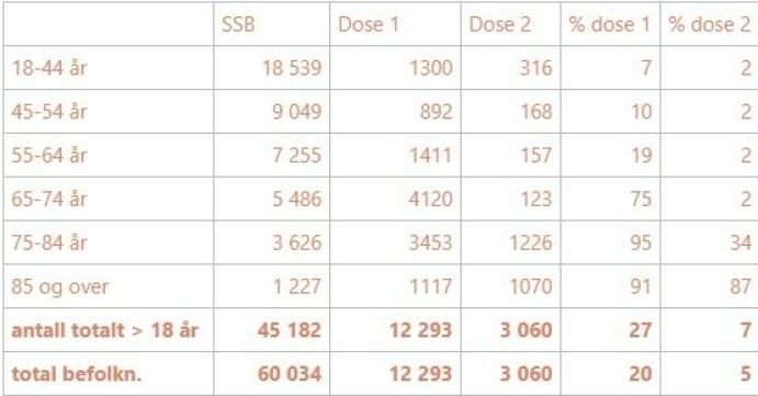 SÅ MANGE HAR BLITT VAKSINERT: Tabellen viser andel innbyggere i de ulike aldersgruppene som har fått dose én og dose to av vaksine, sammenliknet med antall innbyggere i denne gruppen totalt (SSB-tall). Kilde: Nordre Follo kommune