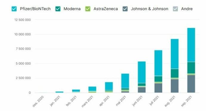 NØKTERNT SCENARIO: Tabellen viser forventede leveranser av de ulike vaksinene til Norge. Kilde: FHI. Sist oppdatert 15. april. FHI presiserer at tallene er usikre og gir et foreløpig bilde basert på informasjonen de har nå.