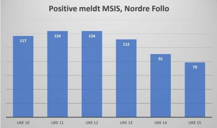 79 TILFELLER FORRIGE UKE: Følgende diagram viser antall tilfeller meldt inn til registeret i FHI uke per uke for Nordre Follo kommune.