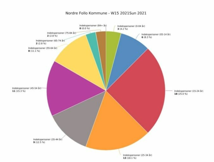 ALDERSFORDELING BLANT SMITTEDE I UKE 15: Grafikken viser antall smittede i forrige uke, fordelt på de ulike aldersgruppene. Kilde: Nordre Follo kommune