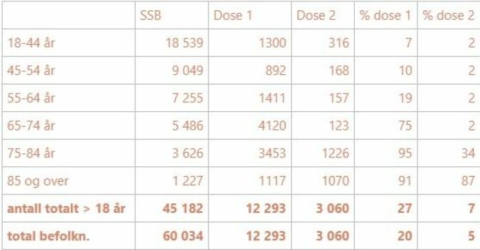 SÅ MANGE HAR BLITT VAKSINERT: Tabellen viser andel innbyggere i de ulike aldersgruppene som har fått dose én og dose to av vaksine per 17. april, sammenliknet med antall innbyggere i disse gruppene totalt (SSB-tall). Kilde: Nordre Follo kommune