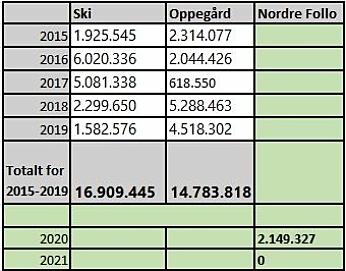 SKI VS. OPPEGÅRD: Tabellen viser en oversikt over de årlige bevilgningene til asfaltering av kommunale veier og gang- og sykkelveier i tidligere Ski og Oppegård kommune de siste fem årene før kommunesammenslåingen, og i Nordre Follo kommune siden 2020.