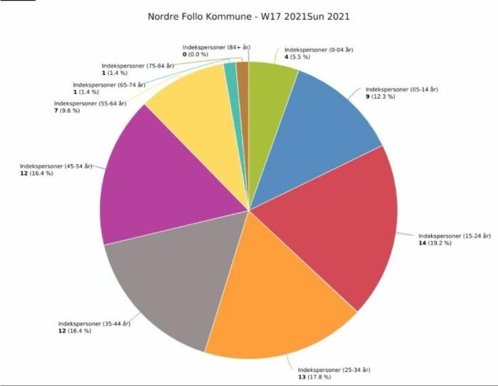 MEST SMITTE HOS UNGDOM OG UNGE VOKSNE: Diagrammet viser aldersfordelingen av smittede i uke 17. Kilde: Nordre Follo
