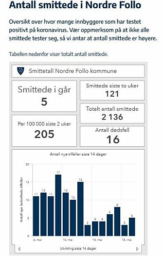 121 PÅVISTE TILFELLER FOR TO UKER: Kilde: Nordre Follo kommune