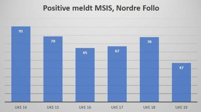 47 VS. 78: Diagrammet viser antall smittetilfeller i Nordre Follo uke for uke (per onsdag hver uke), slik kommunen har meldt disse inn til FHI. Kilde: Nordre Follo