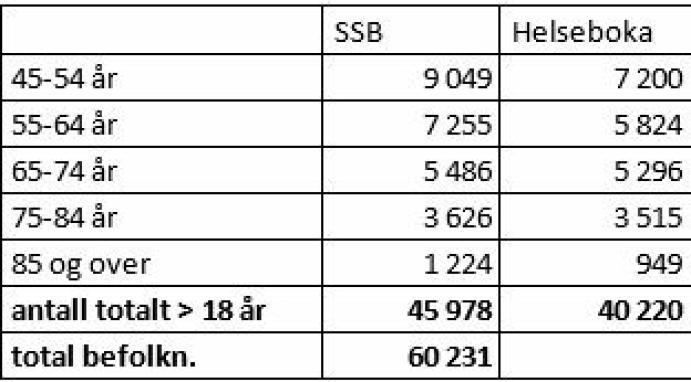 ANTALL REGISTRERTE I HELSEBOKA: Tabellen viser at totalt 40.220 av de totalt 45.978 innbyggerne over 18 år (sist oppdaterte tall) har registrert seg for vaksinering i Helseboka.