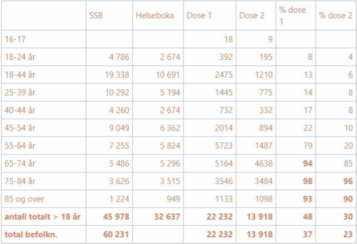 SJEKK STATUS FOR DIN ALDERSGRUPPE: Tabellen er baser på SSB-tall. Kilde: Nordre Follo kommune.