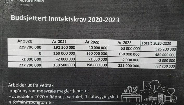 BUDSJETTERT INNTEKTSKRAV FOR SALG AV EIENDOMMER I 2020-2023: Ifølge avtalen skal Foss & Co bistå kommunen under hele prosessen fra planlegging og forberedelser av oppdraget til eiendommene er solgt.