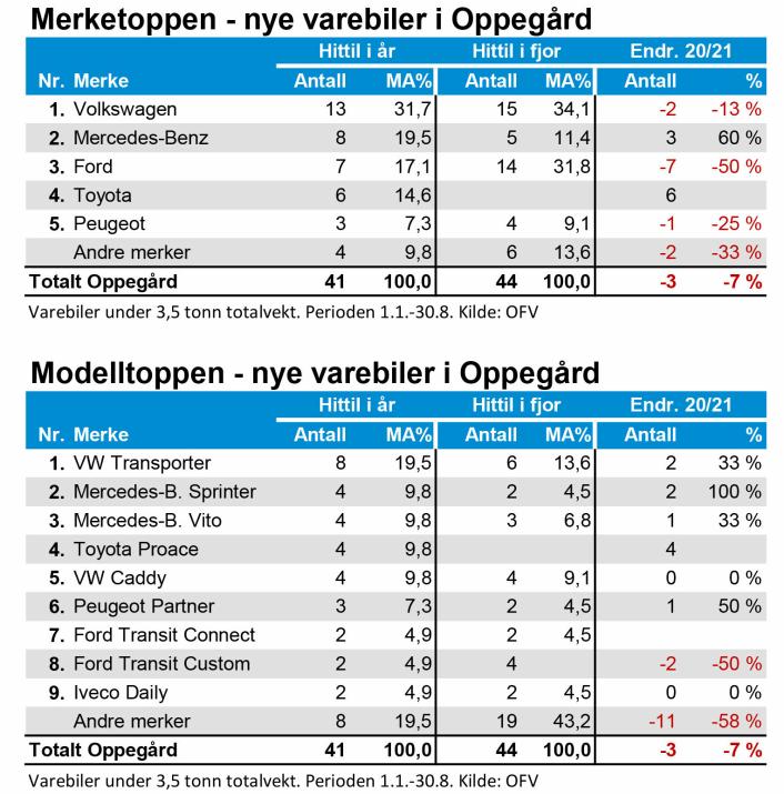 TALLENES TALE: Her er de mest solgte bilene og bilmerkene i Oppegård.