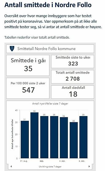 323 SMITTEDE PÅ TO UKER: Aldri før har det blitt registrert så mange smittede med Covid-19 i Nordre Follo som i løpet av de siste to ukene. KIlde : Nordre Follos smittestatistikk per 6. september.