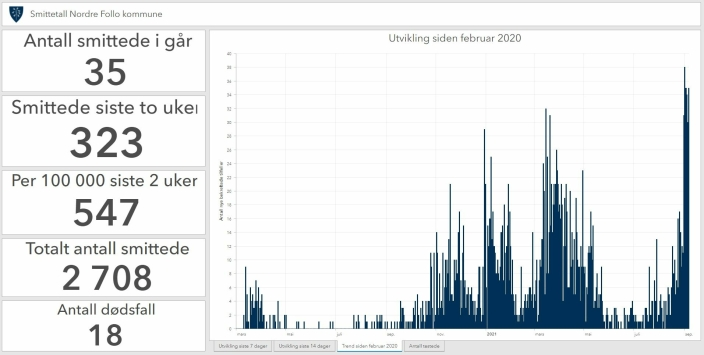 SJEKK UTVIKLING SIDEN FEBRUAR 2020: Aldri før har det blitt registrert så mange smittede med Covid-19 i Nordre Follo som i løpet av de siste to ukene. KIlde : Nordre Follos smittestatistikk per 6. september.