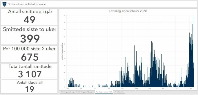 NY SMITTEREKORD: Mandag 21. september ble det registrert 49 smittede i Nordre Follo, som er en ny smitterekord i vår kommune siden pandemien startet for halvannet år siden.